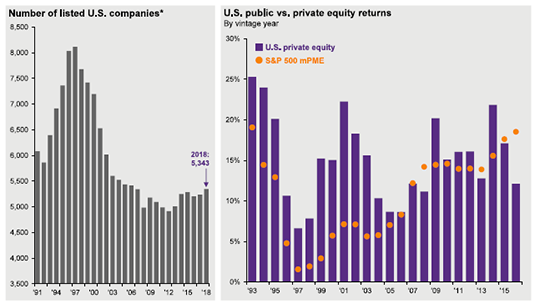 The Pluses and Perils of Private Equity – Balasa Dinverno
