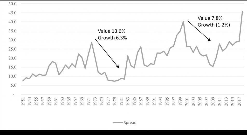 Mind the Valuation Gap – Balasa Dinverno Foltz LLC (BDF)