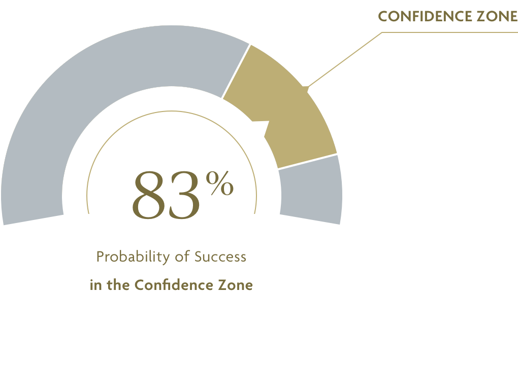 83% Probability of success in the confidence zone